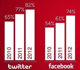 Presentation shows the social media stats for Fortune Global 100   Communication Strategy   Scoop.it