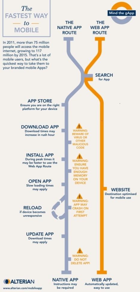 Infographie : App Mobile ou Web pour le mobile ? | Le blog des nouvelles technologies : Web, Technologies, Développement, Interopérabilité | Infography | Scoop.it