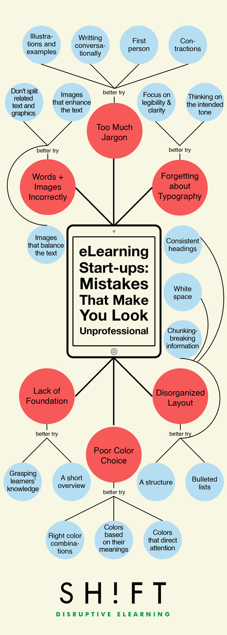 eLearning Start-ups: These Mistakes Will Make You Look Unprofessional | e-learning in higher education and beyond | Scoop.it