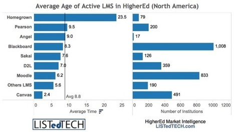 Data On Average Age Of Current LMS Implementation -   On Learning Content Management Systems   Scoop.it
