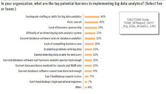 BIG Data Mining and Predictive Modeling: Barriers to BIG data analytics - SAS/TDWI Study | Data Nerd's Corner | Scoop.it