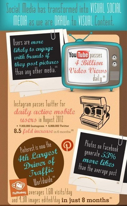 Visual Social Media, How Images Improve Your Social Media | Digital boards | Scoop.it
