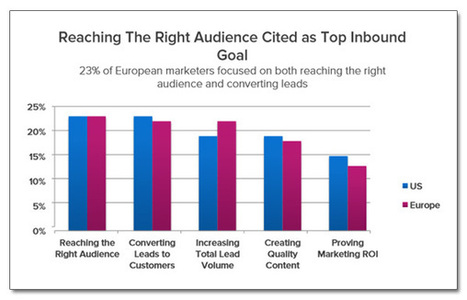 Inbound Marketing Europe versus Inbound Marketing US | Digital & Mobile Marketing Toolkit | Scoop.it