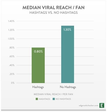 hashtags on Facebook do nothing to help additional exposure   [EN] entertainment & high tech   Scoop.it
