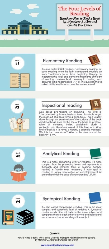 4 levels of reading – initial, inspectional, analytical, and  syntopical (infographic) | learning and reading styles | Scoop.it