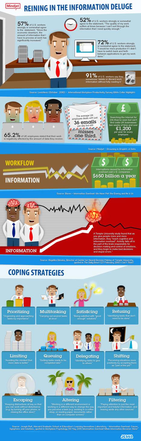 Infographic: Reining in the information deluge | DPG Online | Scoop.it