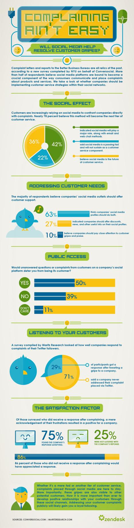 Is #SocialMedia The Future Of Customer Service? [INFOGRAPHIC] | Social Media e Innovación Tecnológica | Scoop.it
