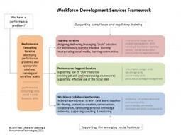 Workforce Development Services | APRENDIZAJE | Scoop.it