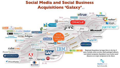 Social Media and Social Business Acquisitions Galaxy (August 2012) | The entrprise20coil | Scoop.it