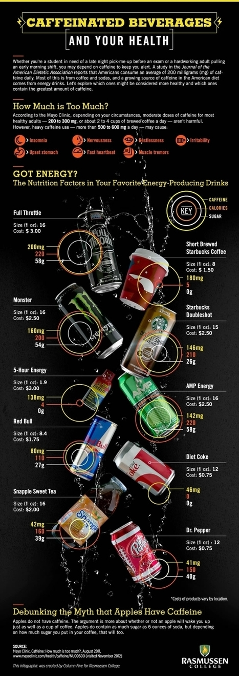 Infographic: Caffeinated Beverages and Your Health - Column Five | Inspirational Infographics | Scoop.it