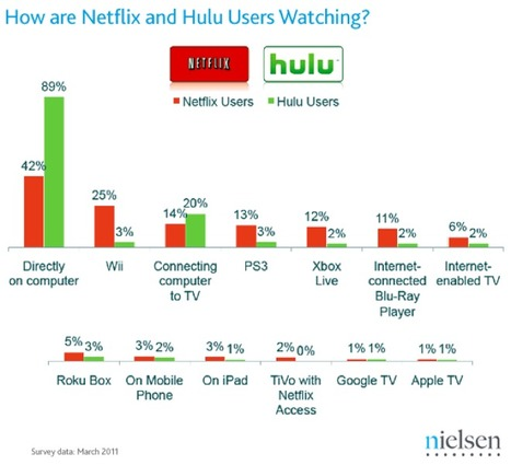 Post-PC TV: How and Where We Watch Netflix, Hulu and YouTube - Wired News (blog) | Richard Kastelein on Second Screen, Social TV, Connected TV, Transmedia and Future of TV | Scoop.it