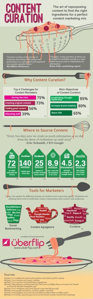 Using Content Curation as a Source for Perfect Content Marketing Mix [INFOGRAPHIC] | Growing the Online Campus | Scoop.it