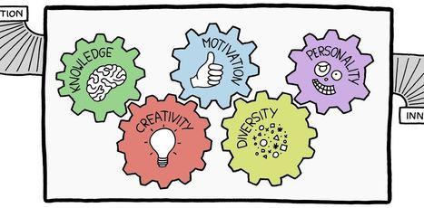 Innovations managériales: lepointdevue desdirigeants | Centre des Jeunes Dirigeants Belgique | Scoop.it