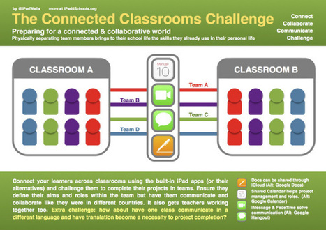 The Connected Classrooms Challenge | Just iPadding Along | Scoop.it