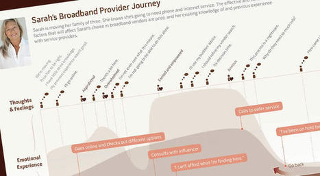 Customer Journey Maps - A 'Quick And Dirty' Technique To Create Them - Usability Geek | Irresistible Content | Scoop.it