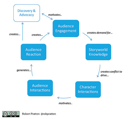 Engagement-driven Narrative Design (or How to Build Discovery and Advocacy into your Transmedia Storytelling)   Storytelling by Química visual   Just Story It! Biz Storytelling   Scoop.it