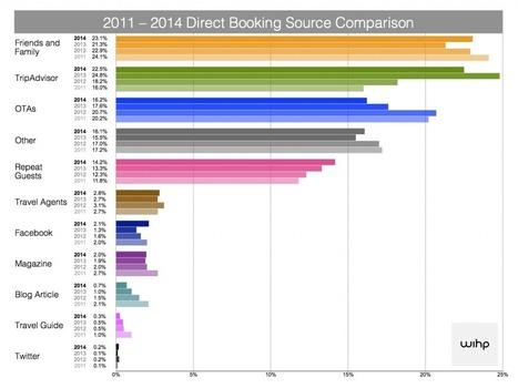 D'où viennent les réservations directes 2014 - WIHP - Hotel Marketing Agency | Chambres d'hôtes et Hôtels indépendants | Scoop.it