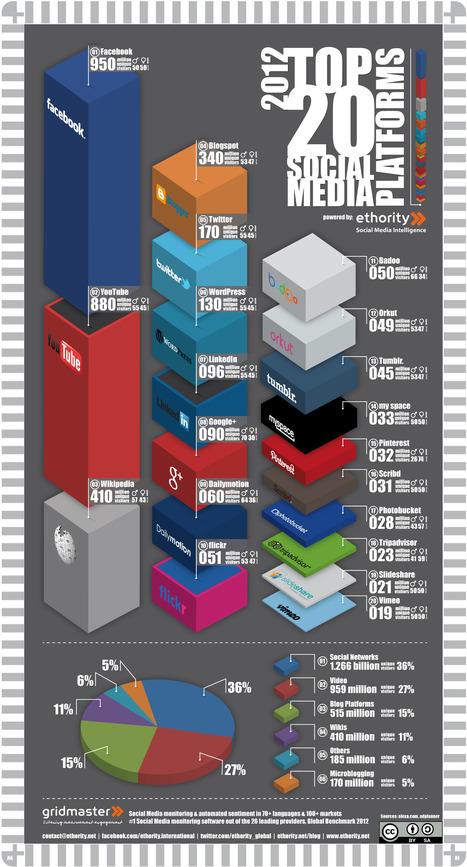 Infrographie des plus gros réseaux et médias sociaux en 2012 et leur répartition en contenu | Actus de la communication. | Scoop.it