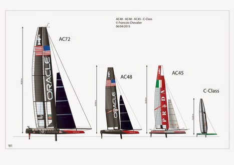WHERE IS THE AMERICA'S CUP? by Chevalier Taglang | Wing sail technology | Scoop.it