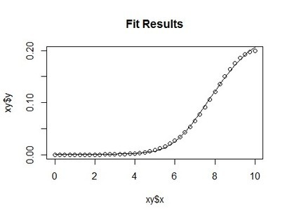 Optimizing with R expressions   Quantitative Finance   Scoop.it