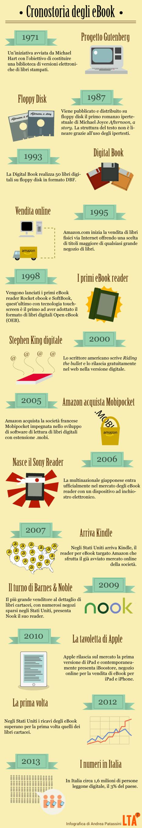 Infografica: storia degli eBook | Come Creare e Pubblicare un eBook | Scoop.it