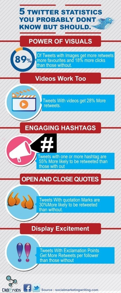 5 Twitter Statistics You Probably Don't Know But Should [Infographic] | Digital and Social Media Marketing Strategy | Scoop.it
