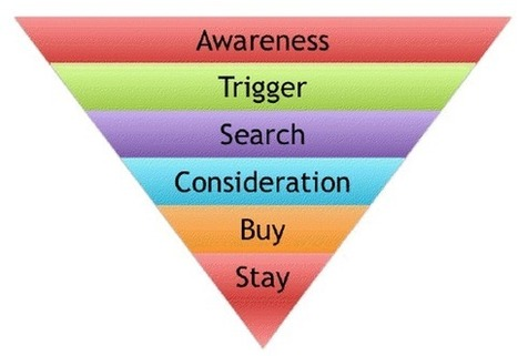 How to Build a Content Marketing Strategy | Webmarketing & Communication | Scoop.it
