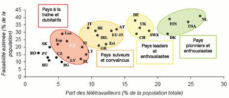 Télétravail en Finistère   Coworking & tiers lieux   Scoop.it
