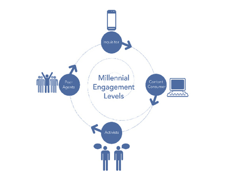 Creating a Virtuous Cycle of Engagement For Millennials - Online Fundraising, Advocacy, and Social Media | Arts Administration | Scoop.it