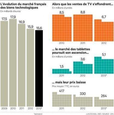 Les ventes de tablettes déjà plus importantes que celles de ordinateurs portables - iPad mini, iPad Retina, iPad 2 en France avec VIPad.fr, le blog iPad | Richard Dubois - Mobile Addict | Scoop.it