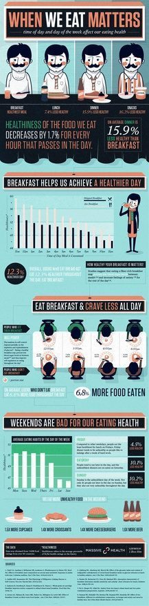 When We Eat Matters (Infographic) | Restaurant Tips | Scoop.it