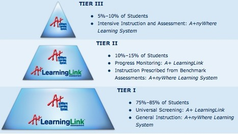 Response to Intervention: An RTI Solution | Nuts and Bolts of School Management | Scoop.it