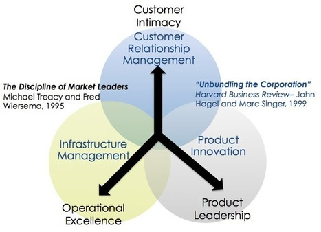 m treacy and f wiersema customer intimacy and other value disciplines harvard business review januar Treacy, m wiersema, f: customer intimicy and other value disciplines, in: harvard business review, 71 jg,  januar 1985, s 4.