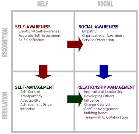Goleman's ET | Emotional Intelligence | EDUcation4.0 | iTeach Cafe, LLC | Scoop.it