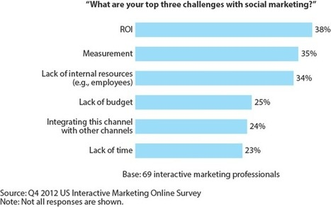 """How To Get Your C-Suite To Say """"Yes!"""" To Your Social Marketing Proposal - Forrester 