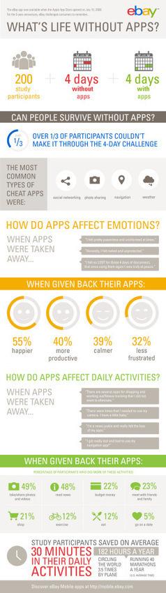 ¿Como seria de tu vida sin aplicaciones? ¿Sobrevivirías 4 días sin usar Apps? INFOGRAFIA | VI Tech Review (VITR) | Scoop.it