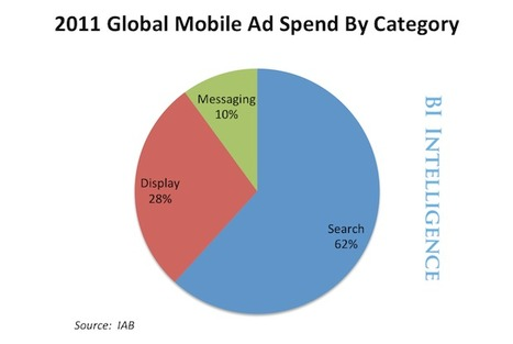 BII REPORT: Here Are The Major Players In Mobile Advertising | Mobile&Tablets | Scoop.it