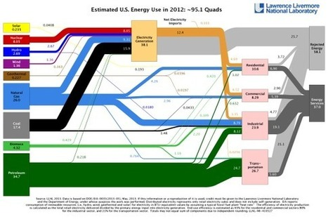 US Wastes 61–86% Of Its Energy | Zero Footprint | Scoop.it