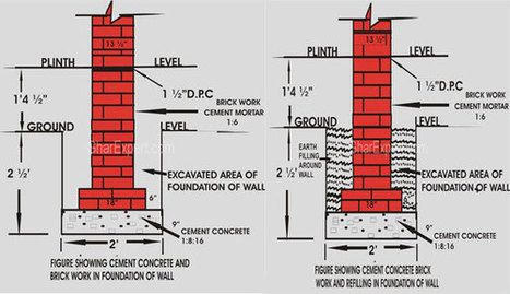 some useful construction tips for foundation de