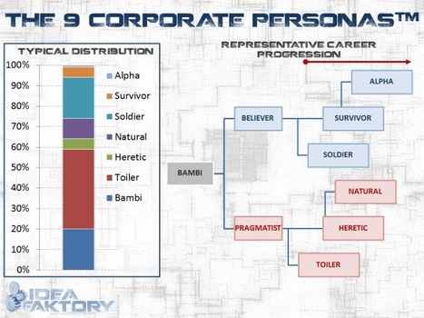 The 9 Corporate Personality Types And How to Inspire Them to Innovate - Forbes | Stretching our comfort zone | Scoop.it