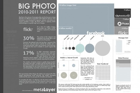 Big Photo: The Photosharing Market | Visual.ly | visualizing social media | Scoop.it