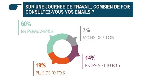 [Infographie] Télétravail, logiciels, mail, management… : Comment travaille-t-on en France ? | La gestion de projet au quotidien | Scoop.it