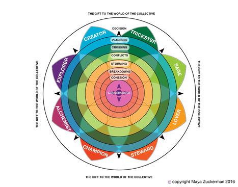 The Collective Journey -- Part 1 & 2 [#Transmedia] | Visioni e Linguaggi | Scoop.it