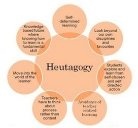 Heutagogy Explained for Teachers (and Tools That Support It) #elearning | Learning throughout life | Scoop.it