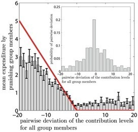 An Evolutionary Model of Cooperation, Fairness and Altruistic Punishment in Public Good Games | Social Foraging | Scoop.it