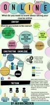 The Beginner's Visual Guide To Online Learning - Edudemic | Educación y TIC | Scoop.it