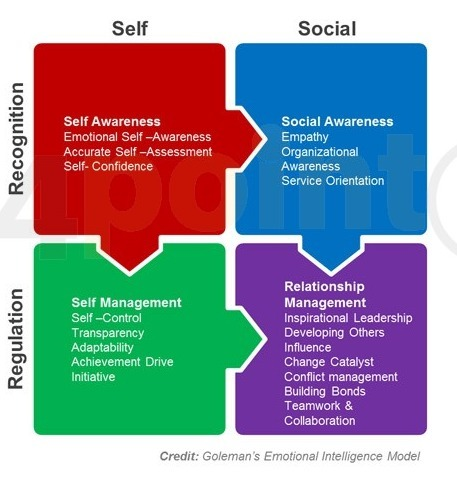 conflict management and emotional intelligence