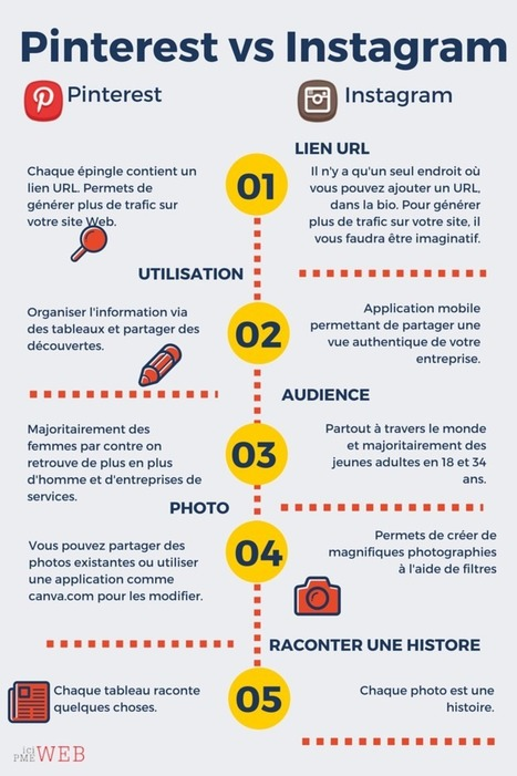 La différence entre Pinterest et Instagram | Management et promotion | Scoop.it