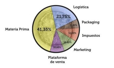 Empanadology 2: cifras offline detrás de un negocio online | The digital tipping point | Scoop.it