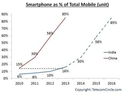 Korea's Information Society----한국의 정보 사회: Smart mobile ...   Knowledge Economy   Scoop.it